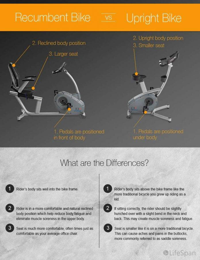 Difference between Recumbent and Upright bikes
